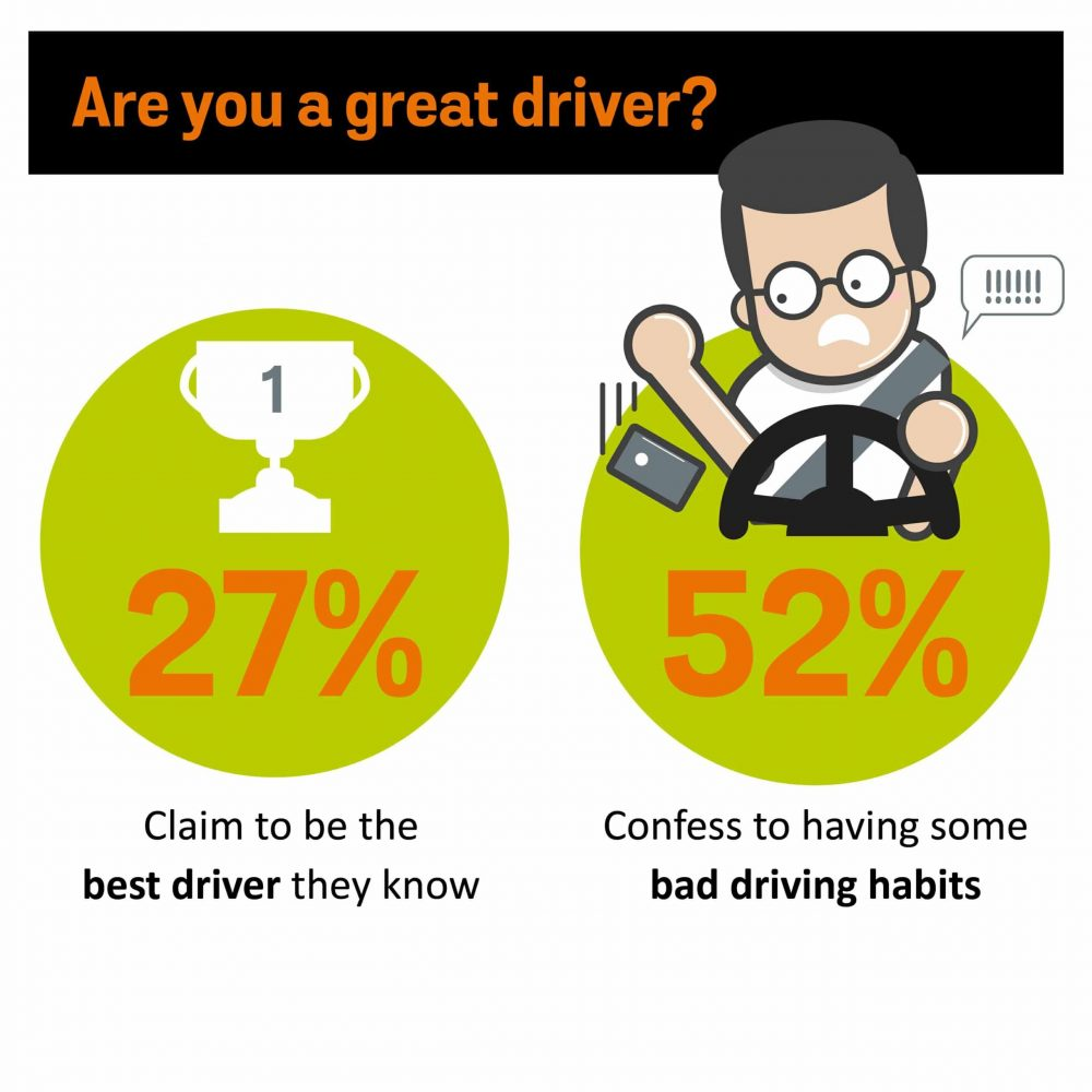 The Fuelcard Company reveals nation's bad driving habits